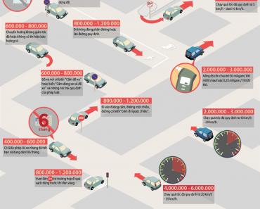 Các mức phạt vi phạm giao thông khi lái xe ô tô
